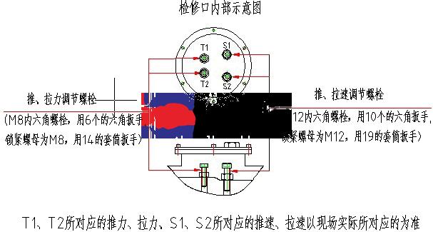 电液tui杆怎么调整压力?怎么调整速度?