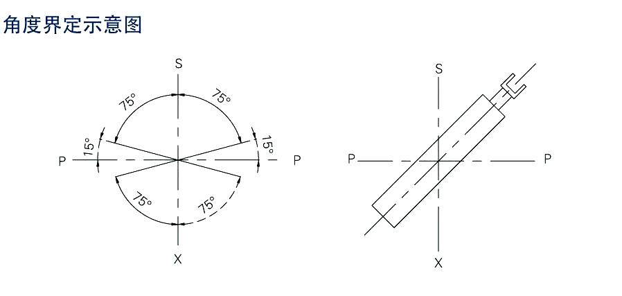 电液推杆安装角度与xuan型关xi!
